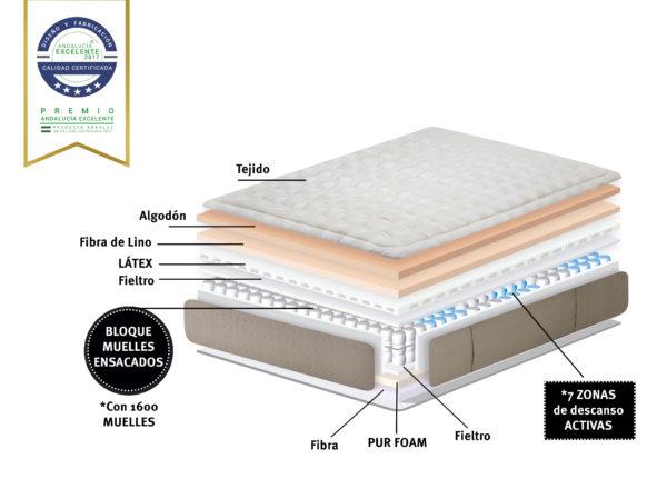 Colchón NATURA Suitex Muelles Ensacados